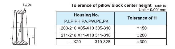 tolerance-of-pillow-block-center-height.jpg